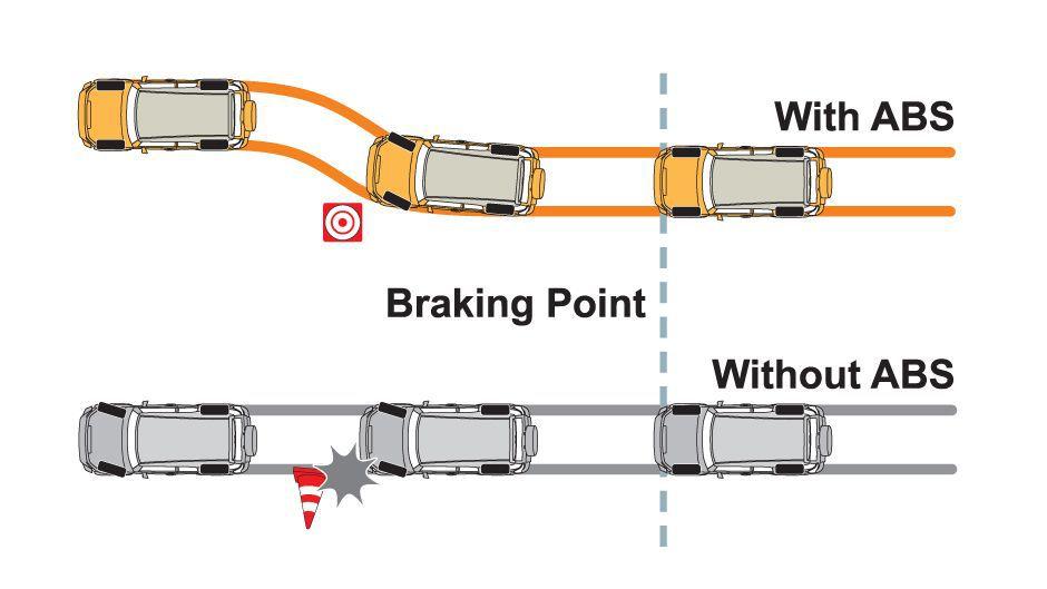 What is Anti Lock Braking System ( ABS)